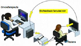 Biofeedback tréning